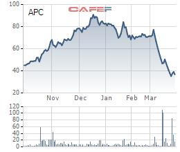 """Cổ phiếu APC lao dốc không phanh, chủ tịch Võ Thùy Dương đăng ký """"gom"""" hơn 4% cổ phần công ty - Ảnh 1."""