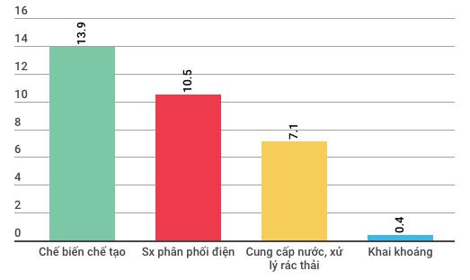 Những điểm đặc biệt của kinh tế Việt Nam 3 tháng đầu năm - Ảnh 2.