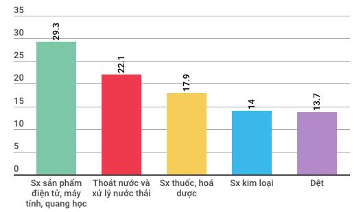 Những điểm đặc biệt của kinh tế Việt Nam 3 tháng đầu năm - Ảnh 3.