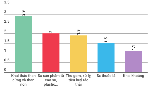 Những điểm đặc biệt của kinh tế Việt Nam 3 tháng đầu năm - Ảnh 4.