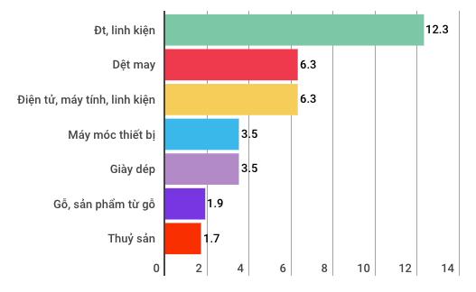 Những điểm đặc biệt của kinh tế Việt Nam 3 tháng đầu năm - Ảnh 10.