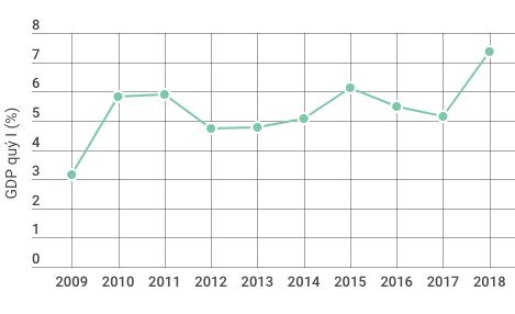 Những điểm đặc biệt của kinh tế Việt Nam 3 tháng đầu năm - Ảnh 1.