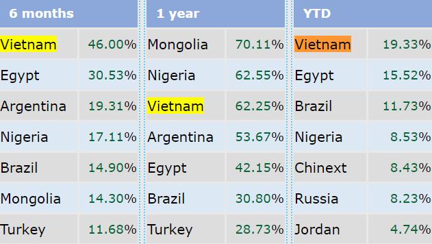 """Vượt mặt """"cường quốc 5 châu"""", VnIndex trở thành chỉ số chứng khoán tăng mạnh nhất Thế giới trong quý 1/2018 - Ảnh 1."""