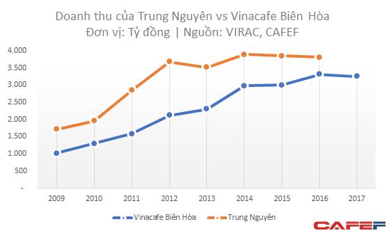 Lục đục chuyện gia đình nhưng Trung Nguyên vẫn có lợi nhuận vượt trội Vinacafe - Ảnh 1.