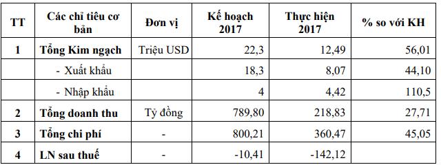 TH1 đặt mục tiêu lãi sau thuế hơn 11,5 tỷ đồng năm 2018; tập trung chủ lực vào mặt hàng hồ tiêu - Ảnh 1.