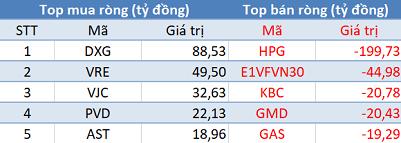 VnIndex giảm sâu hơn 28 điểm, khối ngoại tiếp tục bán ròng trong phiên đầu tuần - Ảnh 1.