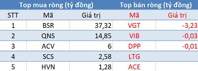 VnIndex giảm sâu hơn 28 điểm, khối ngoại tiếp tục bán ròng trong phiên đầu tuần - Ảnh 3.