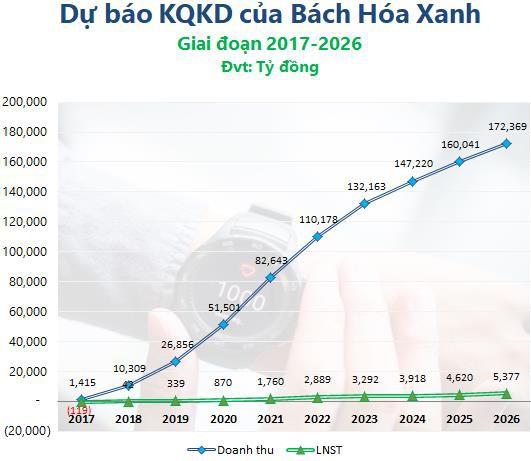 """Không giáo dục người tiêu dùng, không thay đổi nguồn cung, Bách Hóa Xanh sẽ """"giữ đúng hẹn"""" 1.000 cửa hàng trong năm 2018? - Ảnh 3."""