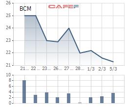 Nhà đầu tư trót gửi niềm tin vào Becamex IDC lại bị 'xát thêm muối', lãnh đạo thì 'lơ' ý kiến cổ đông nhỏ, cổ phiếu vừa lên sàn đã giảm sâu - Ảnh 3.