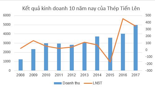 Đạt đỉnh doanh thu năm 2017, Thép Tiến Lên dự kiến trình ĐHCĐ trả cổ tức 20% - Ảnh 1.