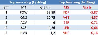 VnIndex lấy lại những gì đã mất, khối ngoại trở lại mua ròng gần 300 tỷ trên toàn thị trường trong phiên 6/3 - Ảnh 3.