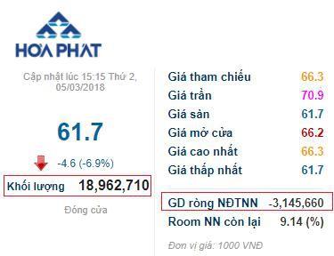 Cổ phiếu đang lên đỉnh bỗng mất đà, Tập đoàn Hòa Phát công bố kế hoạch lãi ròng 2018 đi ngang tại mức 8.000 tỷ đồng - Ảnh 1.