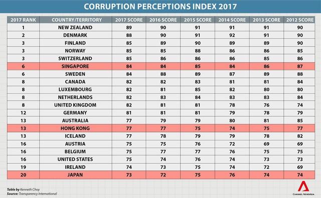 Lý do Singapore trở thành quốc gia ít tham nhũng bậc nhất thế giới: Từ thủ tướng tới bộ trưởng, tất cả đều là triệu phú chỉ nhờ... lương - Ảnh 1.