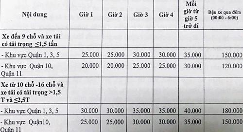 TP.HCM chấp thuận đề án tăng mức thu phí đỗ xe ô tô dưới lòng đường - Ảnh 1.