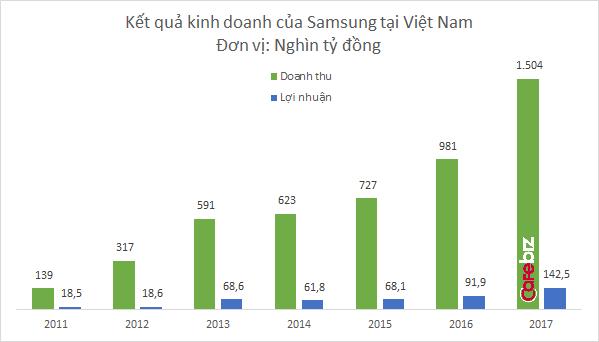 Samsung đạt 1,5 triệu tỷ đồng doanh thu tại Việt Nam - Ảnh 1.