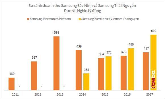 Samsung đạt 1,5 triệu tỷ đồng doanh thu tại Việt Nam - Ảnh 2.