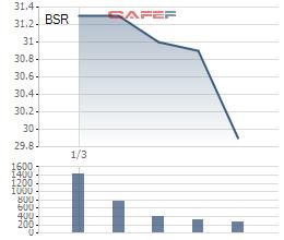 Những nhà đầu tư 'xuống tiền' mua bộ 3 cổ phiếu họ dầu khí BSR, OIL, POW đang có lời vượt trội so với toàn thị trường - Ảnh 2.