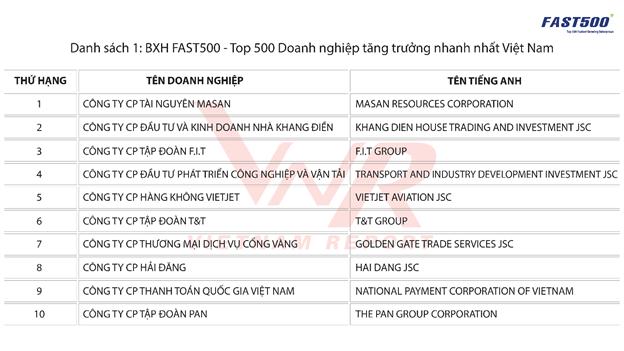 Một công ty bánh pía lạp xường dẫn đầu danh sách DN vừa và nhỏ tăng trưởng nhanh nhất Việt Nam - Ảnh 1.