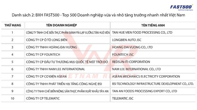 Một công ty bánh pía lạp xường dẫn đầu danh sách DN vừa và nhỏ tăng trưởng nhanh nhất Việt Nam - Ảnh 2.