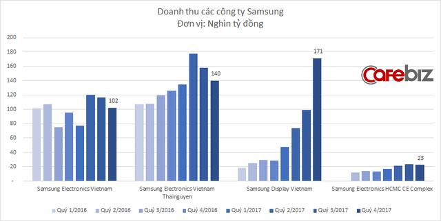 Không phải điện thoại, công ty bán màn hình mới là nơi đem về doanh thu cao nhất cho Samsung tại Việt Nam: Tăng theo cấp số nhân, thu gần 2.000 tỷ mỗi ngày - Ảnh 1.