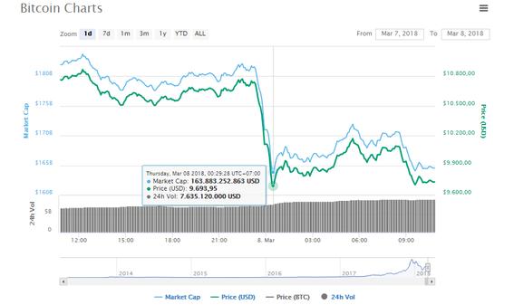 Binance - sàn bitcoin lớn nhất thế giới bị tấn công, giá bitcoin tuột mốc 10.000 USD - Ảnh 1.