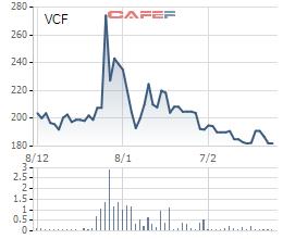 Sau cú mở màn của Vinacafe Biên Hòa, hàng loạt doanh nghiệp đang đua trả cổ tức khủng - Ảnh 1.