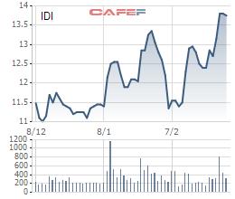 Tập đoàn Sao Mai thông qua việc tăng tỷ lệ năm giữ tại IDI trên 51% đến mức tối đa có thể - Ảnh 1.
