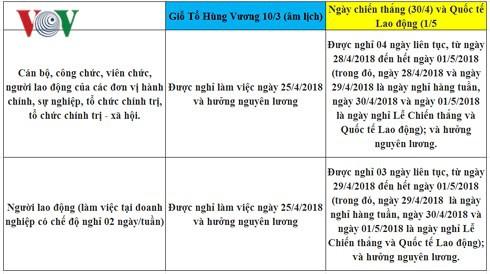 Lịch nghỉ chính thức Giỗ Tổ Hùng Vương, 30/4 và 01/5/2018 - Ảnh 3.