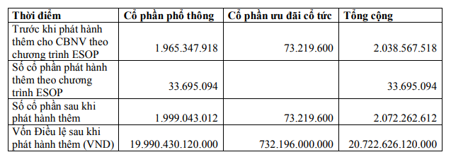 VPBank đặt kế hoạch lãi 10.800 tỷ, tăng vốn lên 27.000 tỷ ngay trong năm nay - Ảnh 2.