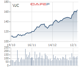 Cổ phiếu VJC tăng thần tốc trước khi vào rổ VN30 - Ảnh 1.