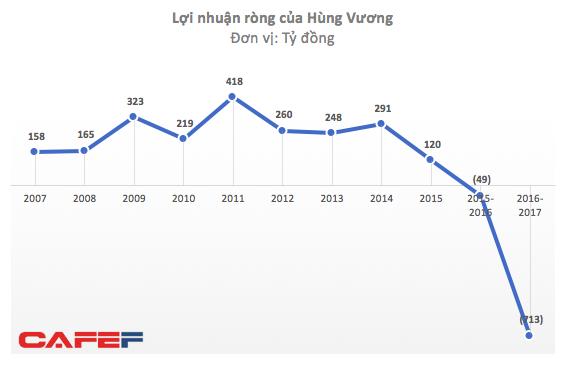 Thủy sản Hùng Vương dự tính bán một loạt công ty con và bất động sản, đóng cửa nhiều nhà máy để khắc phục khoản lỗ 700 tỷ - Ảnh 1.