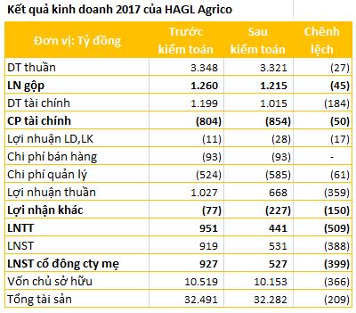 Lợi nhuận 2017 của Hoàng Anh Gia Lai và HAGL Agrico giảm đáng kể sau kiểm toán - Ảnh 2.