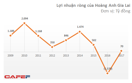 Lợi nhuận 2017 của Hoàng Anh Gia Lai và HAGL Agrico giảm đáng kể sau kiểm toán - Ảnh 3.