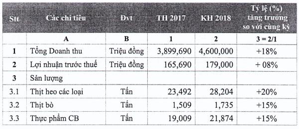 Vissan đặt mục tiêu lãi trước thuế 179 tỷ đồng năm 2018, tăng 8% so với cùng kỳ - Ảnh 2.