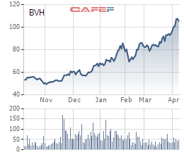 Tăng gấp đôi trong vòng nửa năm, vốn hóa của Bảo Việt (BVH) vượt mốc 3 tỷ USD - Ảnh 1.