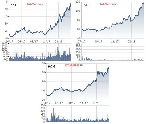 Dự báo thị trường thuận lợi, các công ty chứng khoán lại đặt kế hoạch cho một năm bội thu - Ảnh 2.