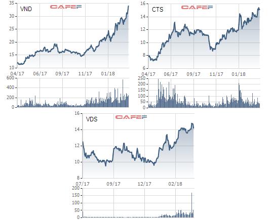 Dự báo thị trường thuận lợi, các công ty chứng khoán lại đặt kế hoạch cho một năm bội thu - Ảnh 3.