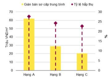 Thị trường chung cư tại Hà Nội sụt giảm mạnh - Ảnh 1.