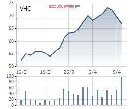 Giá bán tăng mạnh, Vĩnh Hoàn (VHC) xuất khẩu gần 76 triệu USD trong quý 1/2018 - tăng 30% so với cùng kỳ - Ảnh 2.
