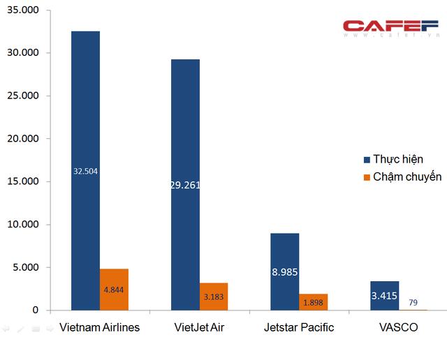 Hơn 10.000 chuyến bay bị delay trong quý I/2018 - Ảnh 1.