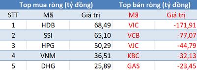 """Phiên 12/4: Khối ngoại bán ròng hơn 60 tỷ trên HoSE, tập trung """"xả"""" VIC, VCB - Ảnh 1."""