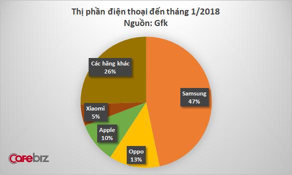 Đặt niềm tin vào Digiworld, Xiaomi hái quả ngọt chỉ sau 1 năm thâm nhập thị trường điện thoại - Ảnh 1.