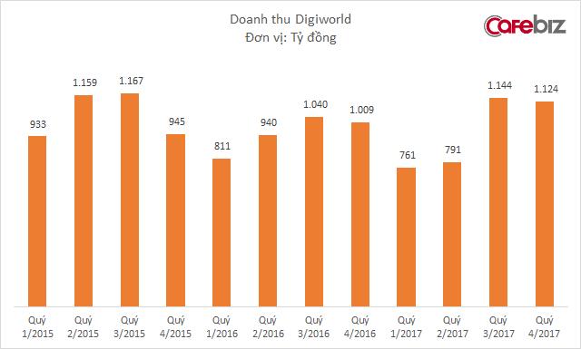 Đặt niềm tin vào Digiworld, Xiaomi hái quả ngọt chỉ sau 1 năm thâm nhập thị trường điện thoại - Ảnh 2.