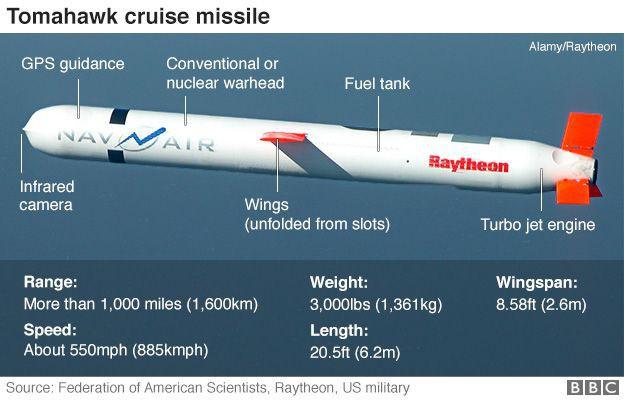 Mỹ tấn công Syria: Lần đầu S-400 Nga đọ sức Tomahawk - Ai sấp mặt trong kịch bản này? - Ảnh 1.