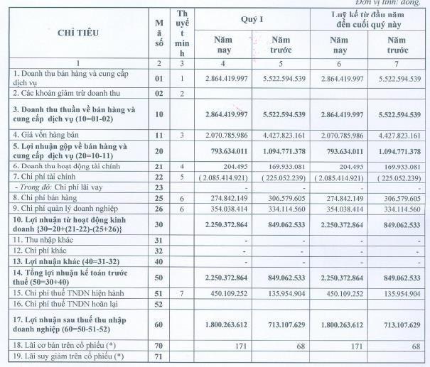 Savitech (SVT): Quý 1 lãi 1,8 tỷ đồng gấp đôi cùng kỳ - Ảnh 1.