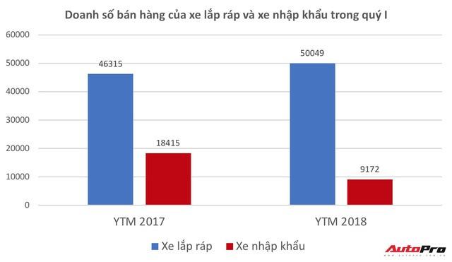 Quý I/2018 - Thời thế của các đại gia lắp ráp xe - Ảnh 4.
