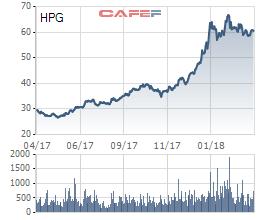 Hòa Phát đăng ký bán hết hơn 200.000 cổ phiếu quỹ  - Ảnh 1.