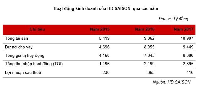 Được đánh giá tiềm năng không kém Fe Credit, vậy HD Saison của HDBank đang làm ăn thế nào? - Ảnh 1.