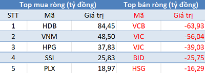 Thị trường giảm sâu, khối ngoại trở lại mua ròng trong phiên cuối tuần - Ảnh 1.