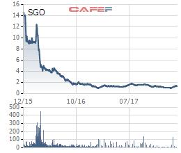 Dùng 15 tài khoản khác nhau để thao túng giá cổ phiếu SGO, thêm một cá nhân bị phạt nặng - Ảnh 1.